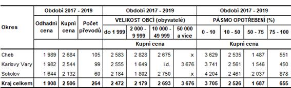 Průměrné ceny rodinných domů v okresech Karlovarského kraje v závislosti na velikosti obcí a stupni opotřebení (v Kč/m3) v letech 2017–2019