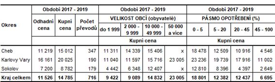 Průměrné ceny bytů v okresech Karlovarského kraje v závislosti na velikosti obcí a stupni opotřebení (v Kč/m2) v letech 2017–2019