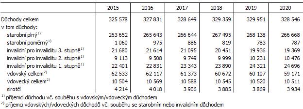 Tab. 1 Příjemci důchodů v Jihomoravském kraji (stav v prosinci)
