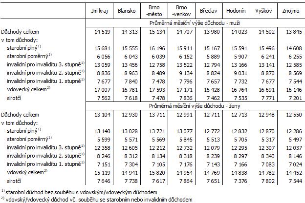 Tab. 3 Důchody v okresech Jihomoravského kraje podle pohlaví (stav v prosinci 2020)