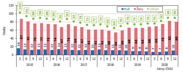 Graf 5 Příjemci starobního důchodu v Jihomoravském kraji ve věku 100 a více let