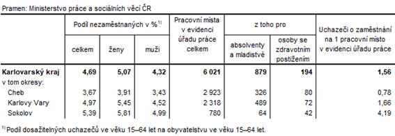 Podíl nezaměstnaných a volná pracovní místa v okresech Karlovarského kraje k 31. 8. 2021