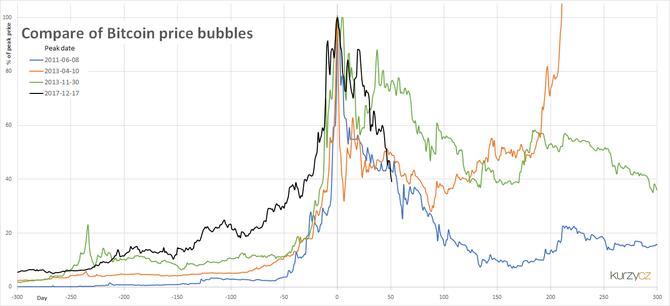 Bitcoin bubliny