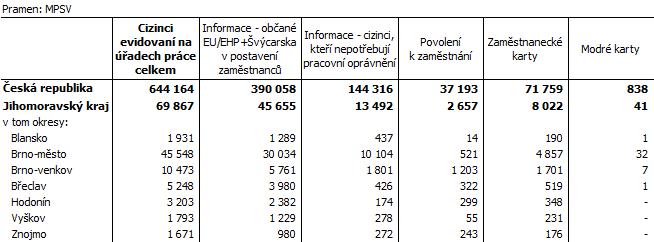 Tab. 2 Cizinci evidovaní na úřadech práce podle typu evidence v Jihomoravském kraji (k 31. 12. 2020)