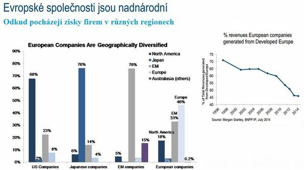 Odkud pocházejí zisky firem v různých regionech