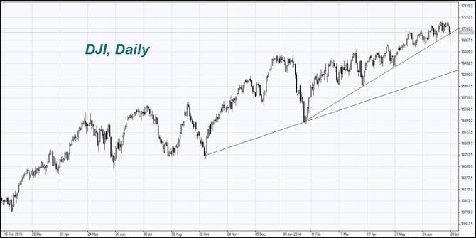 index Dow Jones industrial average