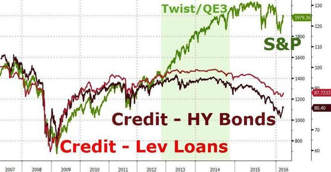 Vývoj cen amerických akcií a rizikových dluhů (high yield dluhopisů a takzvaných leveraged loans, tedy půjček již zadluženým subjektům)