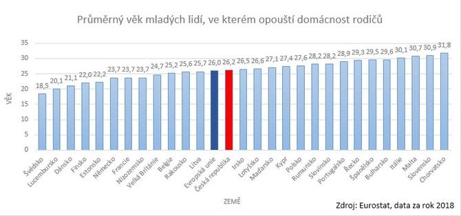 Česko má nejnižší podíl nájemního bydlení