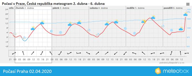 Počasí Praha 2.4.2020