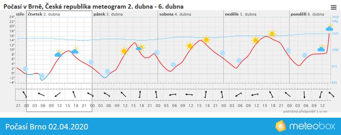 Počasí Brno 2.4.2020