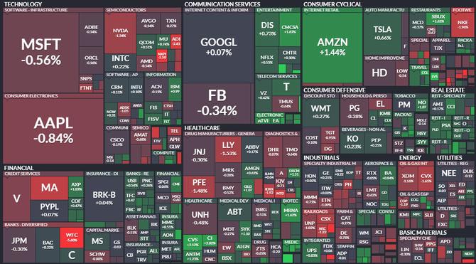 S&P 500 - 31. srpna 2021, zdroj: Finviz