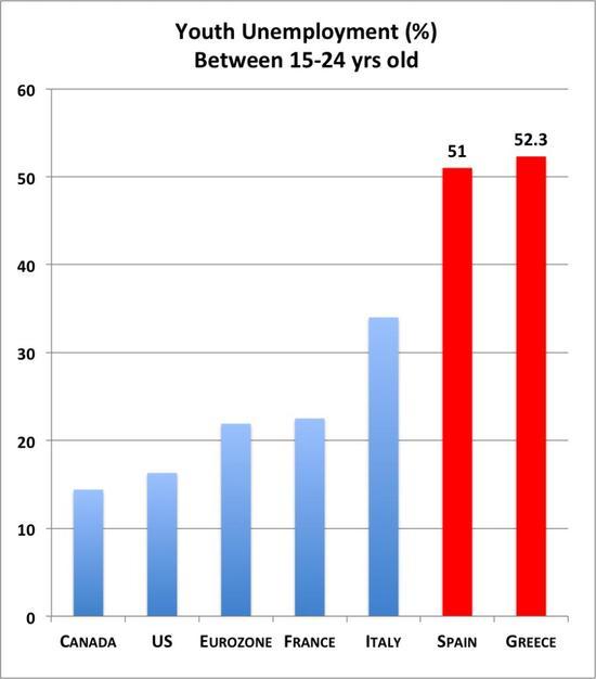 Nezaměstnanost mladých lidí