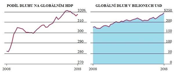 Vývoj dluhu v bilionech USD a % podíl na globálním HDP