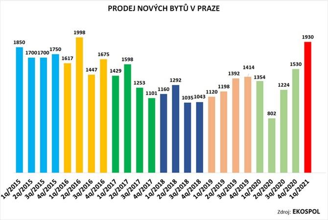 Dostupnost nového bytu v Praze opět klesla