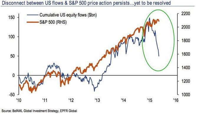 Hodnota majetku spravovaného akciovými investičními fondy a vývoj indexu S&P 500