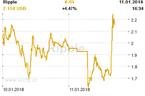 Online graf vývoje ceny komodity Ripple