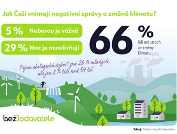 Měnící se životní prostředí a negativní zprávy