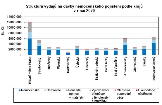 Graf - Struktura výdajů na dávky nemocenského pojištění podle krajů  v roce 2020