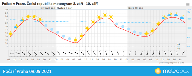 Počasí Praha 9.9.2021