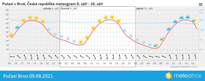Počasí Brno 9.9.2021