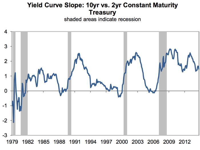 Výnosová křivka 10letých vs. 2letých amerických státních dluhopisů