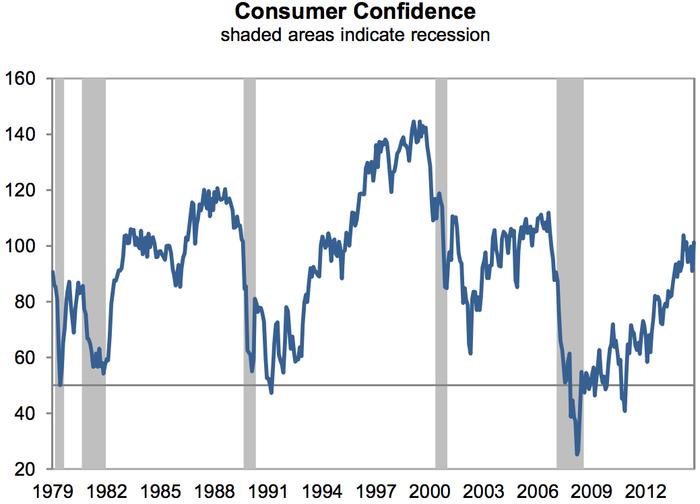 Spotřebitelská důvěra