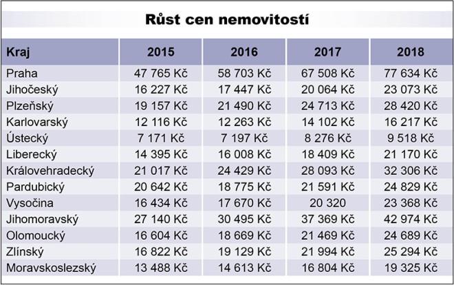 Přední příčky nejdražšího bydlení si drží Praha a Brno