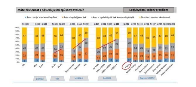 Mladí Češi považují spolubydlení za rozumné