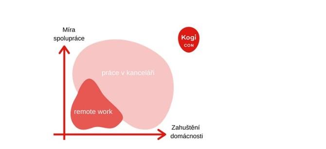 Zaměstnance můžeme rozdělit do čtyř kategorií