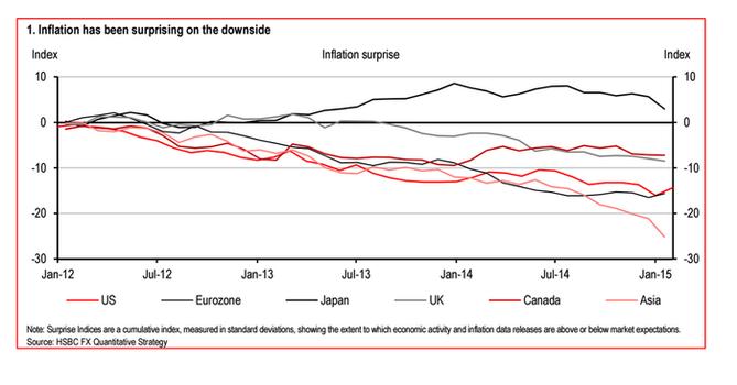 Inflační očekávání