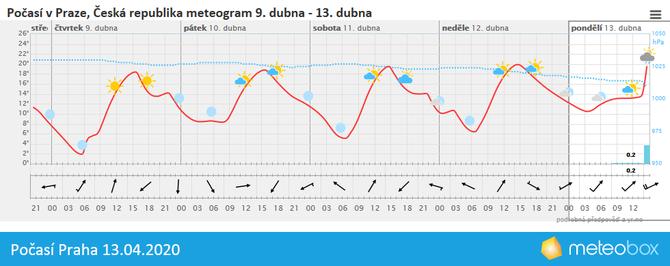 Počasí Praha 13.4.2020