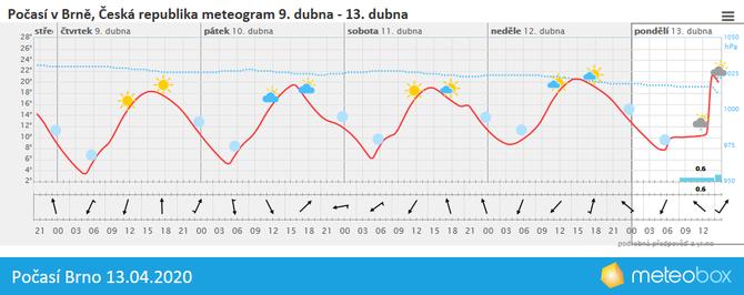 Počasí Brno 13.4.2020