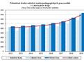 Graf - Průměrná hrubá měsíční mzda pedagogických pracovníků  v Libereckém kraji