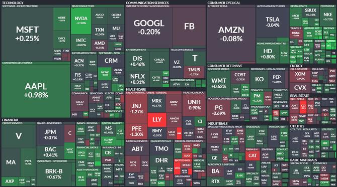 S&P 500 - 11. června 2021, zdroj: Finviz