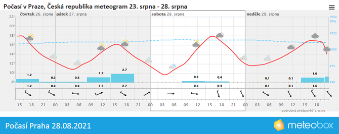 Počasí Praha 28.8.2021