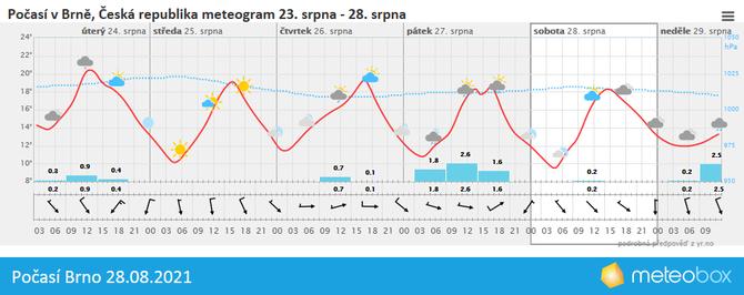 Počasí Brno 28.8.2021