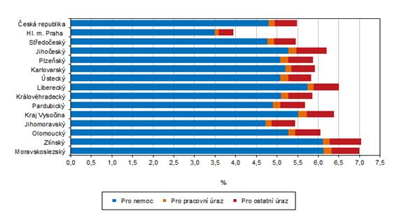 Dočasná pracovní neschopnost pro nemoc a úraz podle krajů v roce 2020