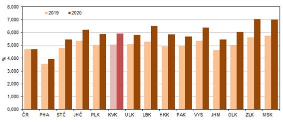 Průměrné procento dočasné pracovní neschopnosti pro nemoc a úraz podle krajů v letech 2019 a 2020