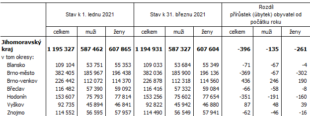 Tab. 1 Počet obyvatel v Jihomoravském kraji a jeho okresech v 1. čtvrtletí 2021