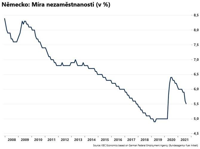 Nezamestnanosť v Nemecku klesla ...
