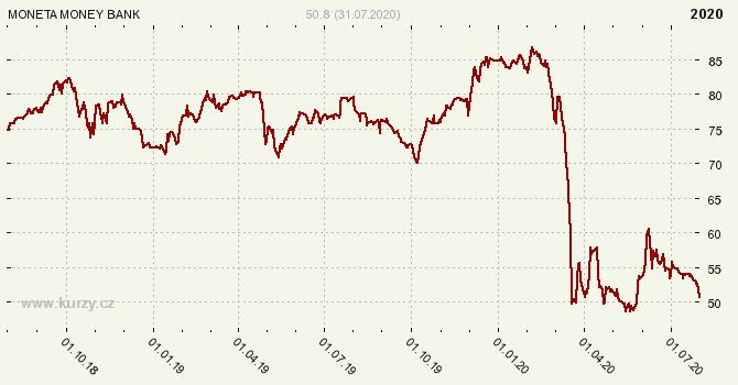 MONETA Money Bank, a.s. - Graf ceny akcie cz