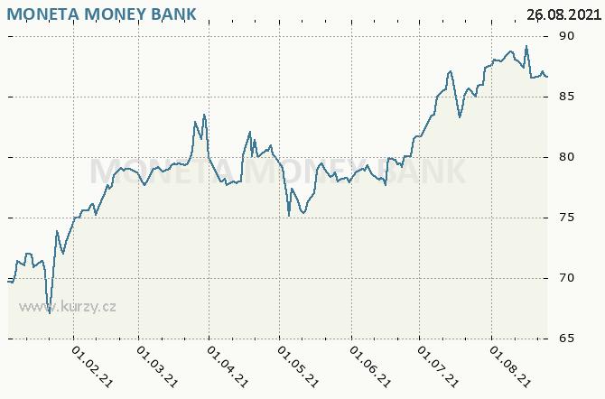 MONETA Money Bank, a.s. - Graf ceny akcie cz, rok 2021