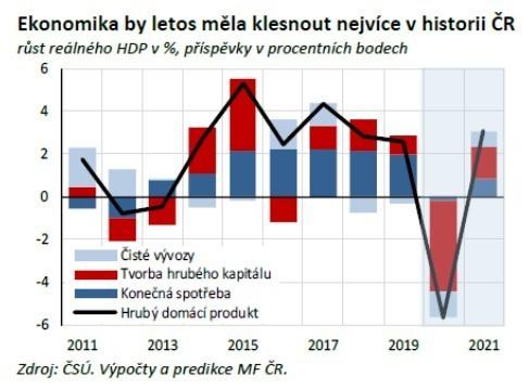 Ministerstvo financí přišlo s kůží na trh. HDP ČR letos poklesne o ...