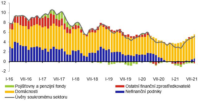 Příspěvky k roční míře růstu úvěrů soukromému sektoru (%)