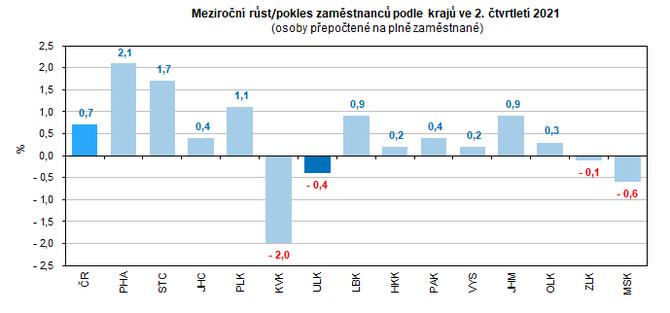Meziroční růst/pokles zaměstnanců podle krajů ve 2. čtvrtletí 2021  (osoby přepočtené na plně zaměstnané)