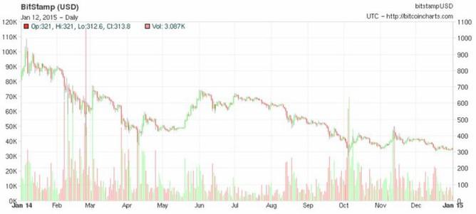 Cena bitcoinu na burze BitStamp v roce 2014