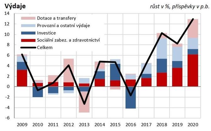 Graf 2: Výdaje a jejich struktura