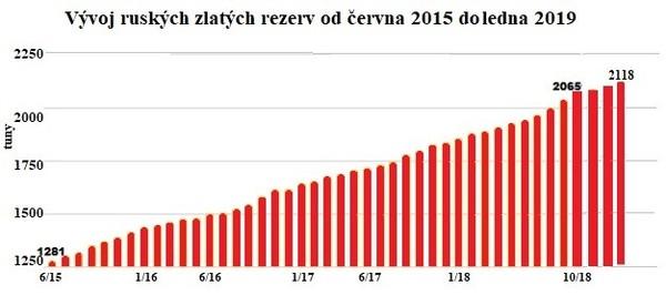 Vývoj ruských zlatých rezerv od června 2015 do ledna 2019