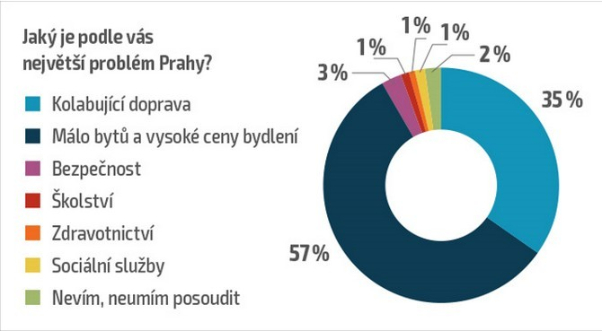 Priorita je dostavba Městského a Pražského okruhu