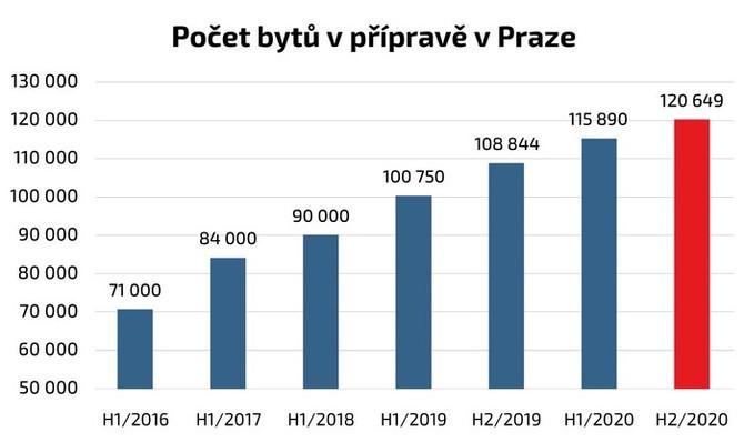 V Praze se nyní připravují byty v 762 projektech